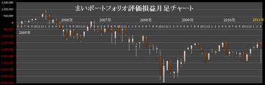 Myportf20110325
